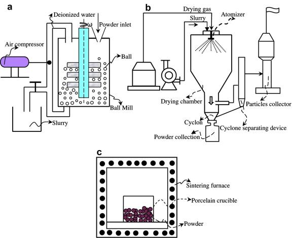 Metode Pengeringan Dengan Menggunakan Spray Dryer