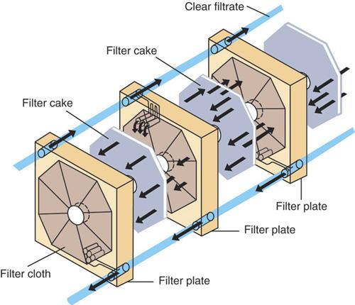 Dust Cake Filter