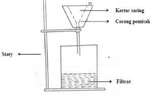 filtrasi laboratorium