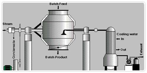 Bharatprocess.com, Fluid Bed Dryer, Rotary Vacum Dryer, Rotary Cone Vacuum  Dryer, Tray Dryer